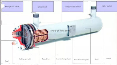 Types Of Heat Exchanger Heat Exchanger Heat Air Cooling System
