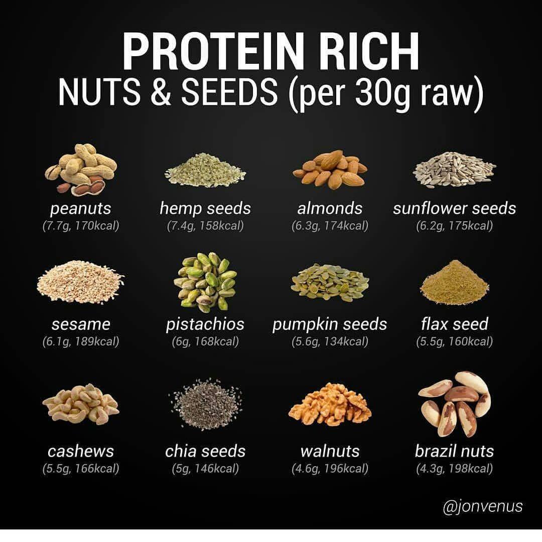 "veganclassroom on Instagram ""High protein nuts & seeds"