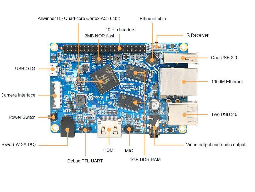 Xen hypervisor on Allwinner H5  Orange Pi PC 2 | Embedded