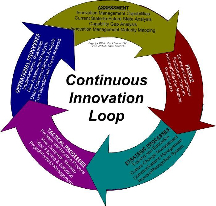 Innovation managament