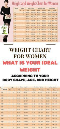 Weight Chart For Women What Is Your Ideal Weight According To