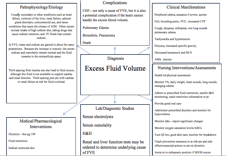 Fluid Volume Excess - concept map   Concept map nursing ...