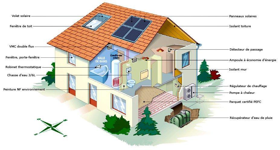 maison-durable-par-Estiatechjpg (927×496) Idées déco Pinterest