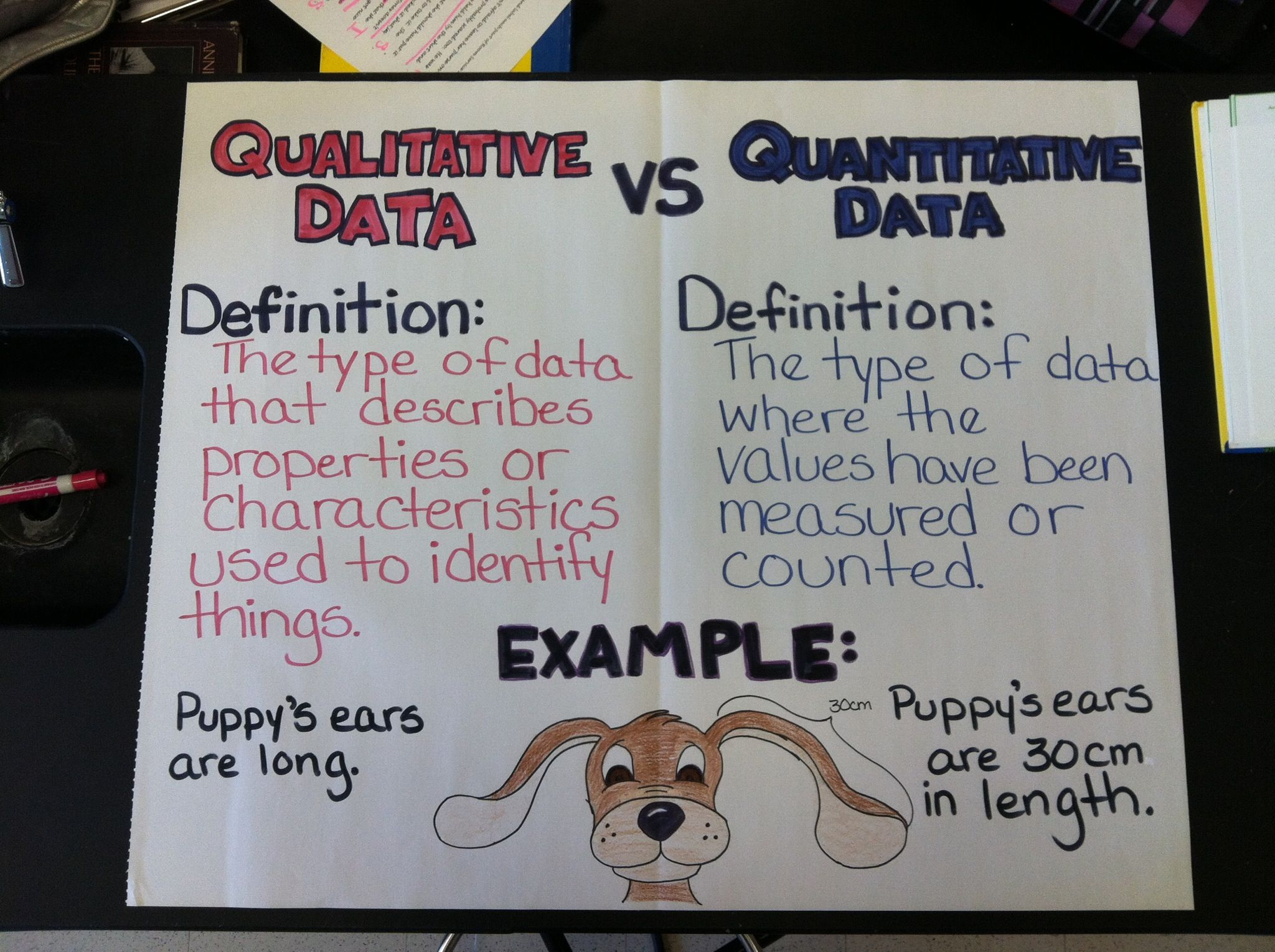 Qualitative vs. Quantitative Anchor Chart | School Days ...