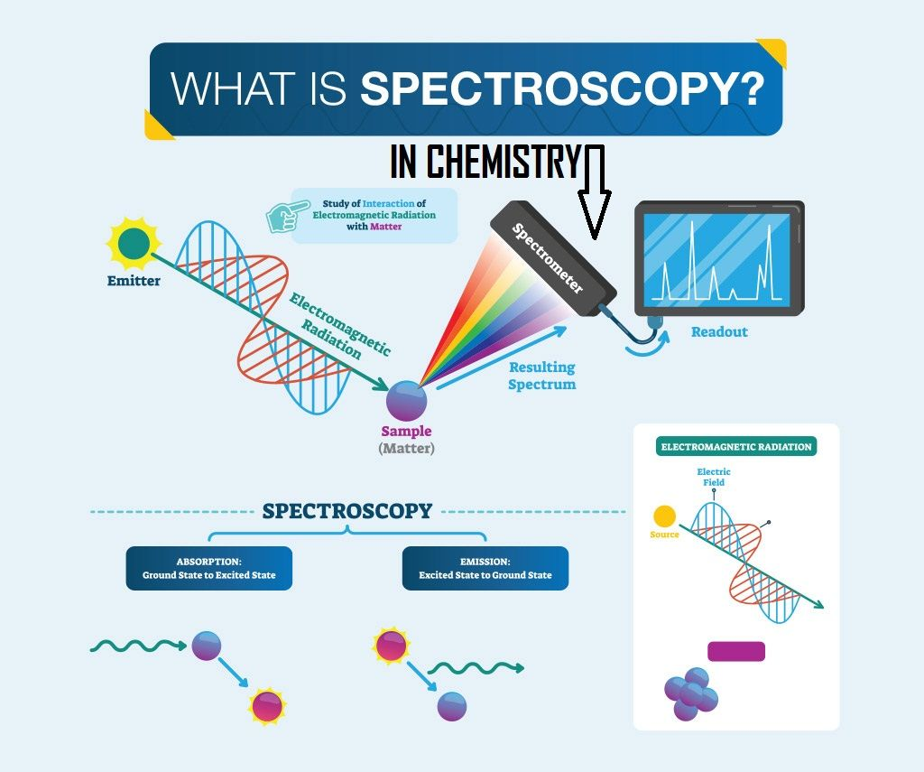 Introduction In Chemistry Mass Spectrometry Physics And Mathematics Mass Spectrometry Cool Science Experiments