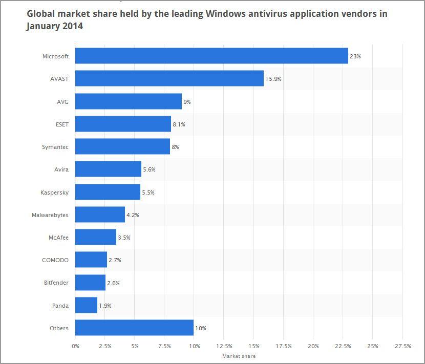 15 Free AntiVirus For Windows 10   Antivirus Software   Norton