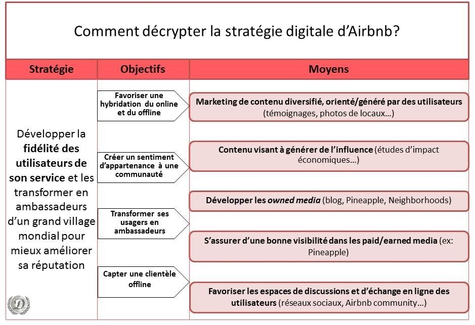 Airbnb-strategie-digitale-schema | Airbnb Strategy for Skema MDCE ...