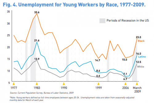 Unemployment Among Young Workers By Race Click Through For