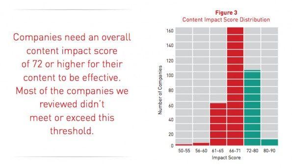 Content-Marketing: Studie untersucht die Qualität von Texten. (Grafik: Acrolinx)