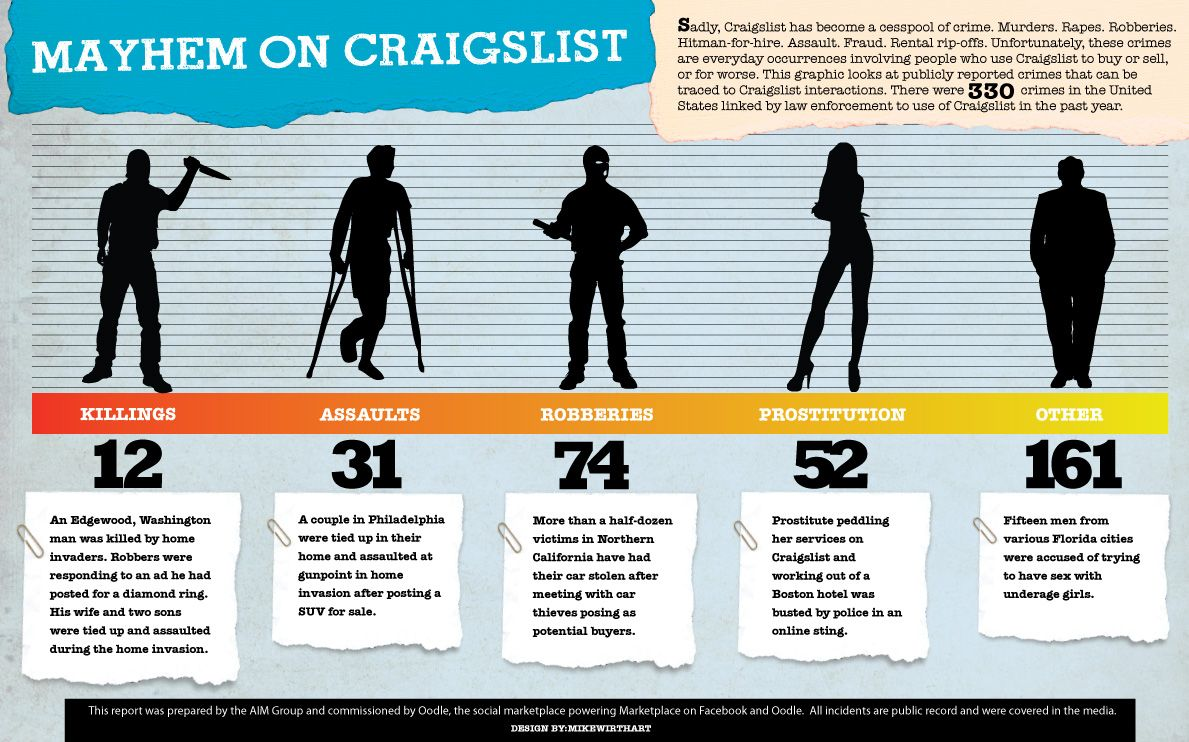 How craigslist is often used as a catalyst for committing