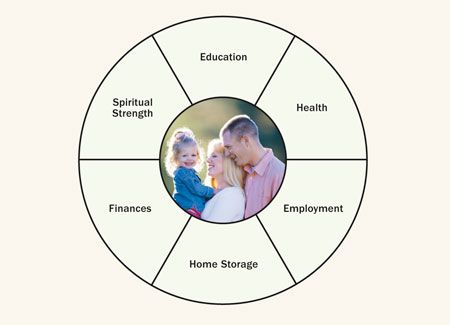 self-reliance chart