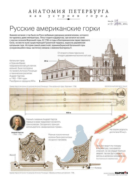 First roller coaster in the world. Oranienbaum, Russia. Anatomy of ...
