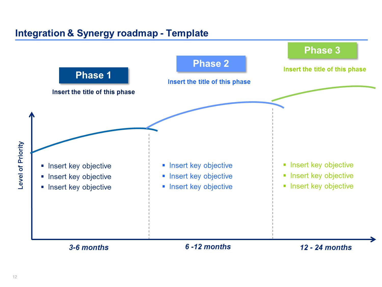 Post Merger Integration Framework Change Management