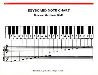 Elementary Piano Note Amp Chord Chart Sheet Music Sku Lo Pp314