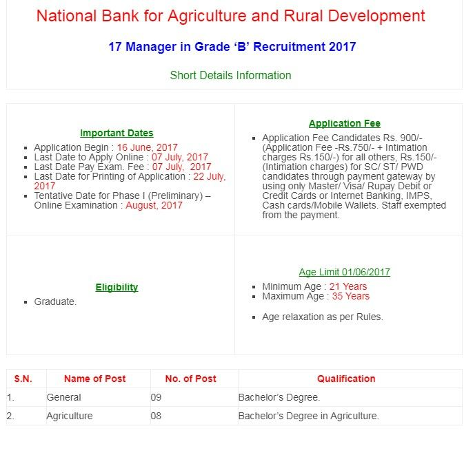 National Banks For Agriculture And Rural Development   Manager
