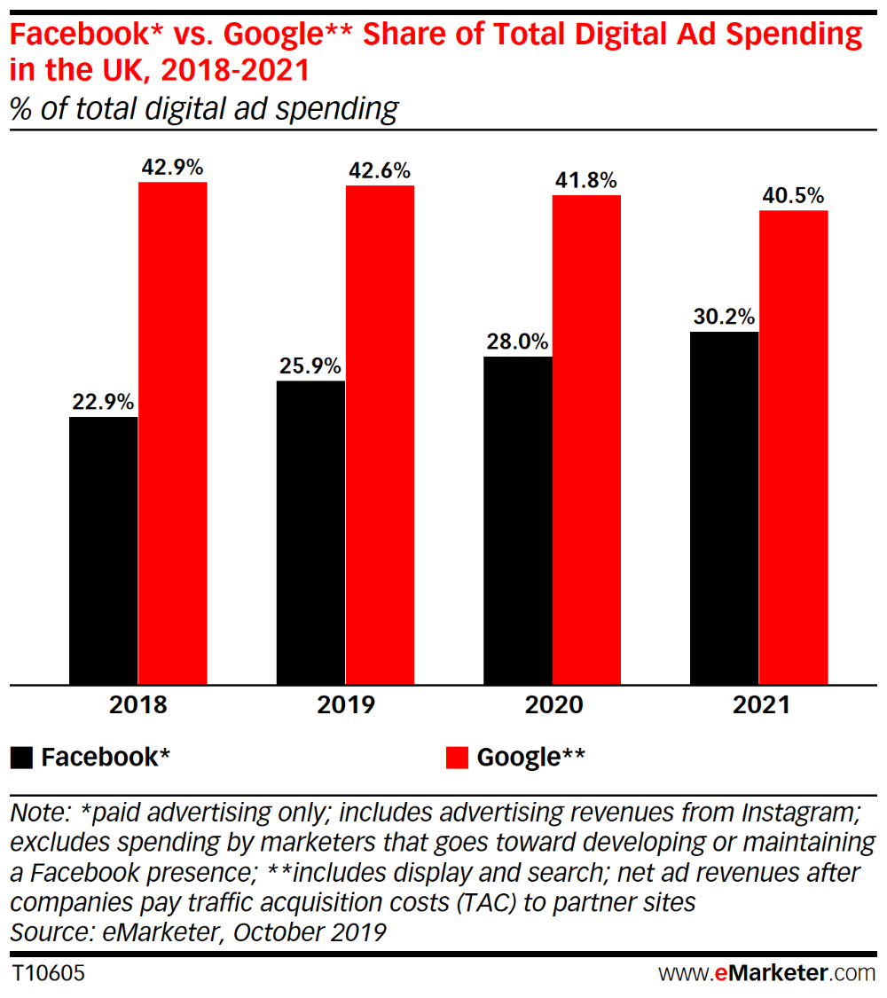 Facebook And Google Maintain Grip In Uk Digital Ad Market