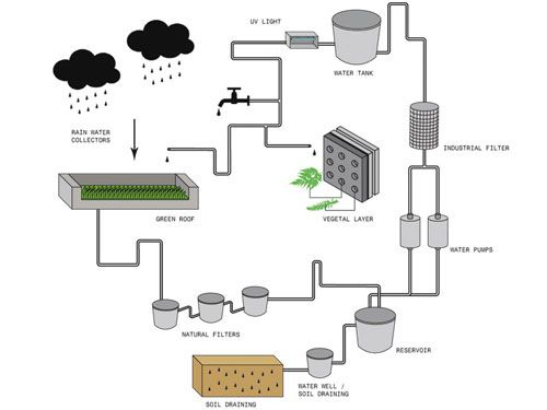 Water Recycling Building Watering System Sustainable