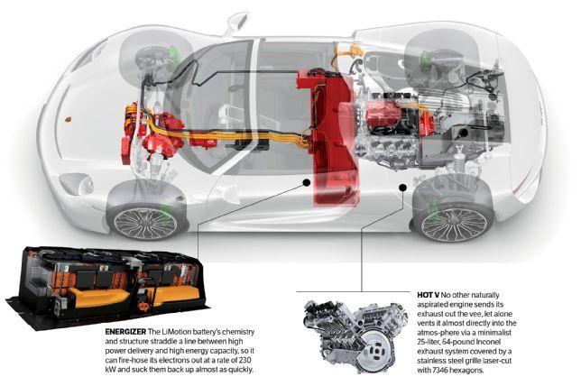 2017 Porsche 918 Spyder Engine