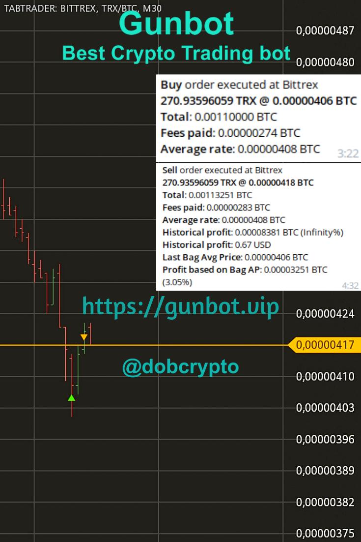 Awesome 3 05 Profit Gunbot Trade On Bittrex Btc Trx Pair