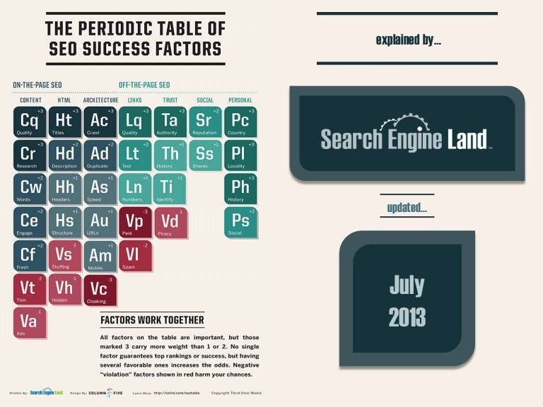 Periodic table guide to seo by search engine land by search engine periodic table guide to seo by search engine urtaz Choice Image