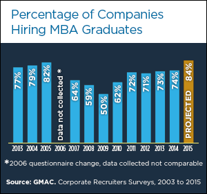 Mba Careers Hiring Trends Mba Business Management Degree