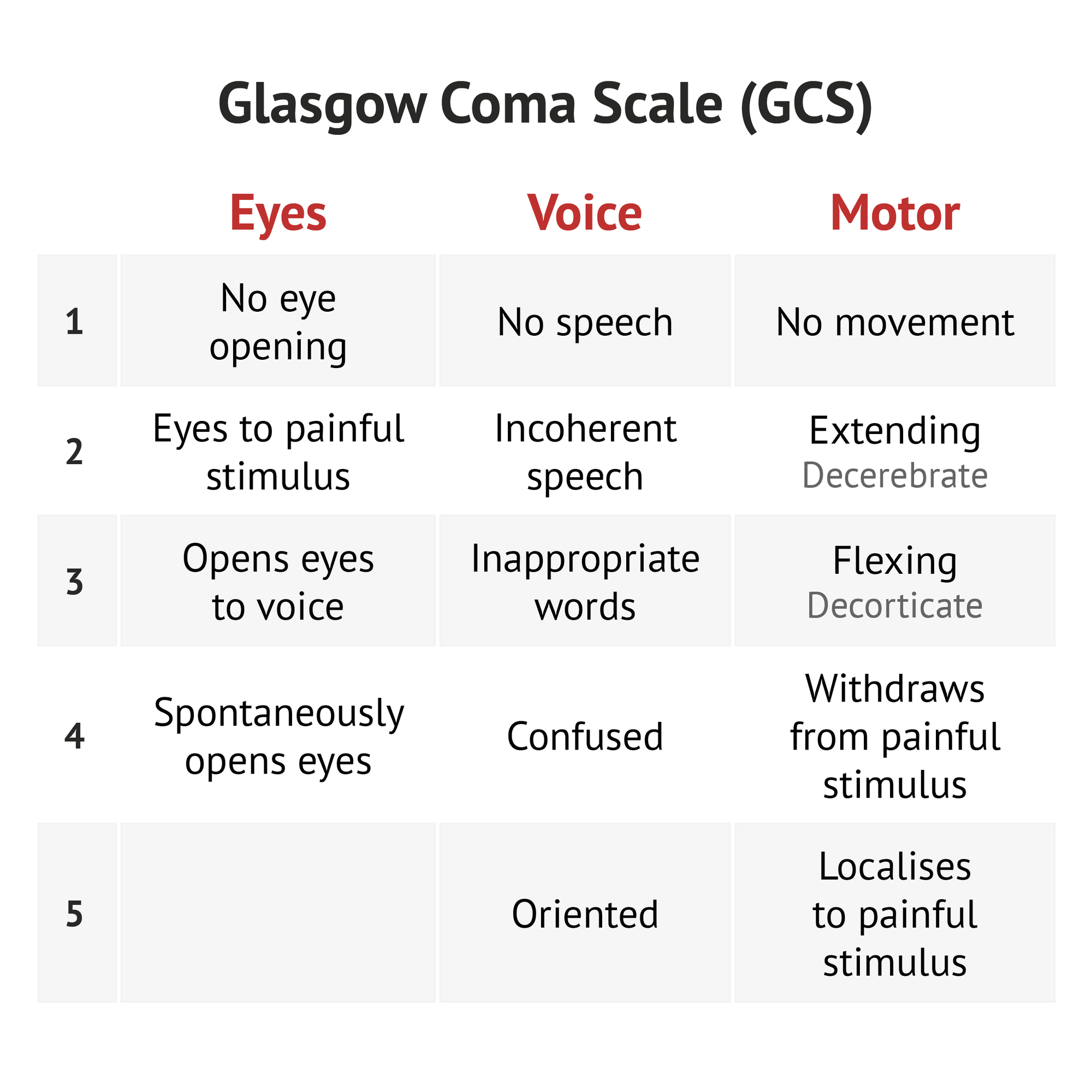 The Glasgow Coma Scale Gcs Is A 15 Point Scale That Uses