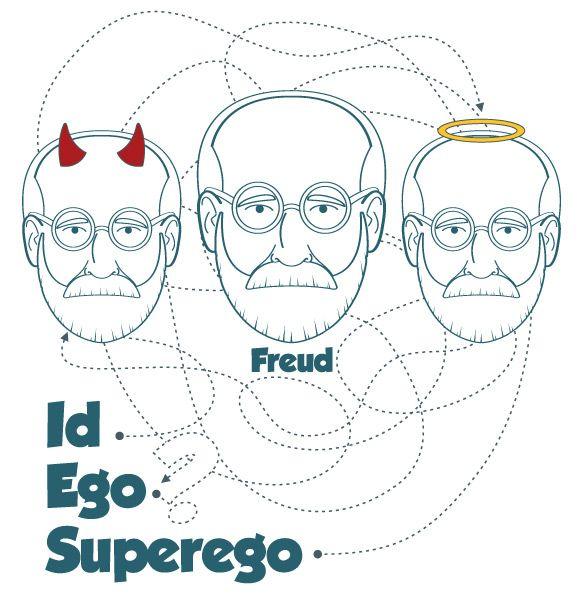 Ello Yo Y Superyó Sigmund Freud Intentó Explicar El Funcionamiento Psíquico Huma Estudante De Psicologia Tatuagem Sobre Psicologia Imagens Plano De Fundo