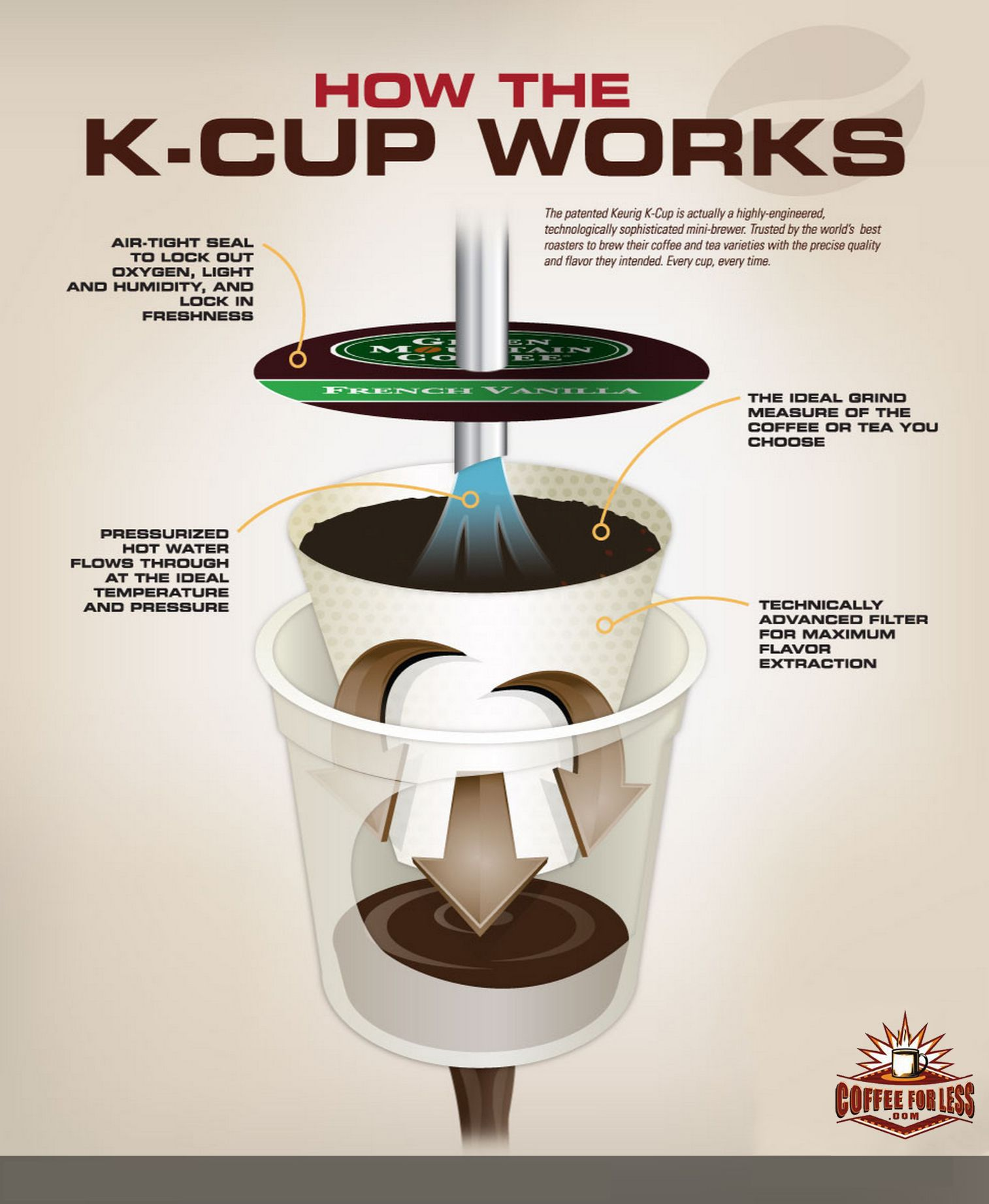How the Kcup works! Thanks to our friends at