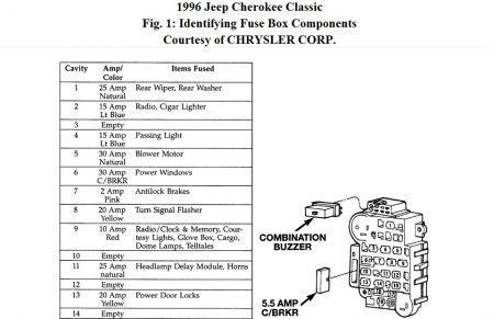 great 96 jeep cherokee fuse box jeep pinterest cherokee and jeeps rh pinterest com au 96 jeep fuse box 1996 jeep cherokee fuse box