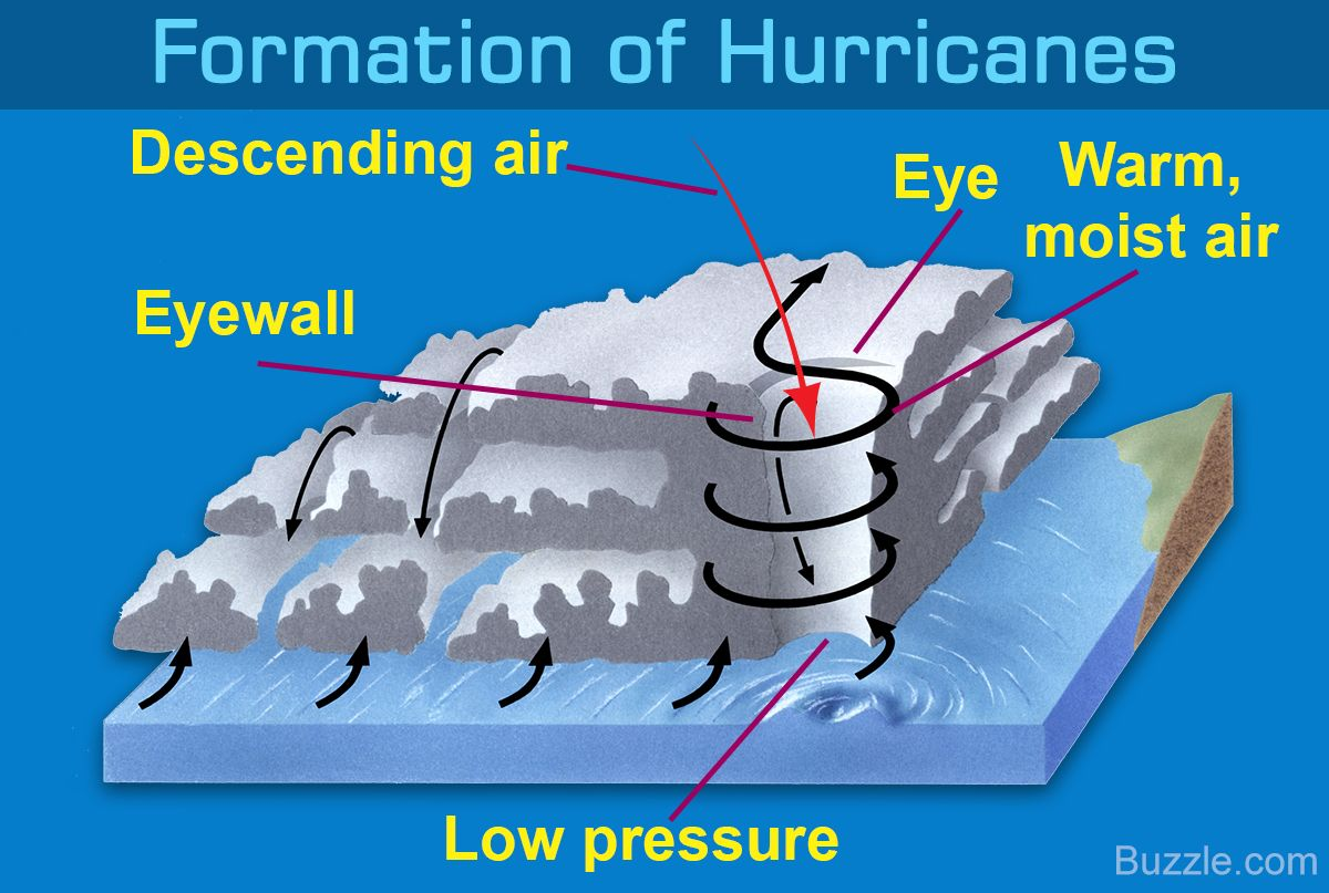 A Study Of The Prime Causes And Disastrous Effects Of Hurricanes Hurricane Low Pressure Weather Earth Science Homeschool