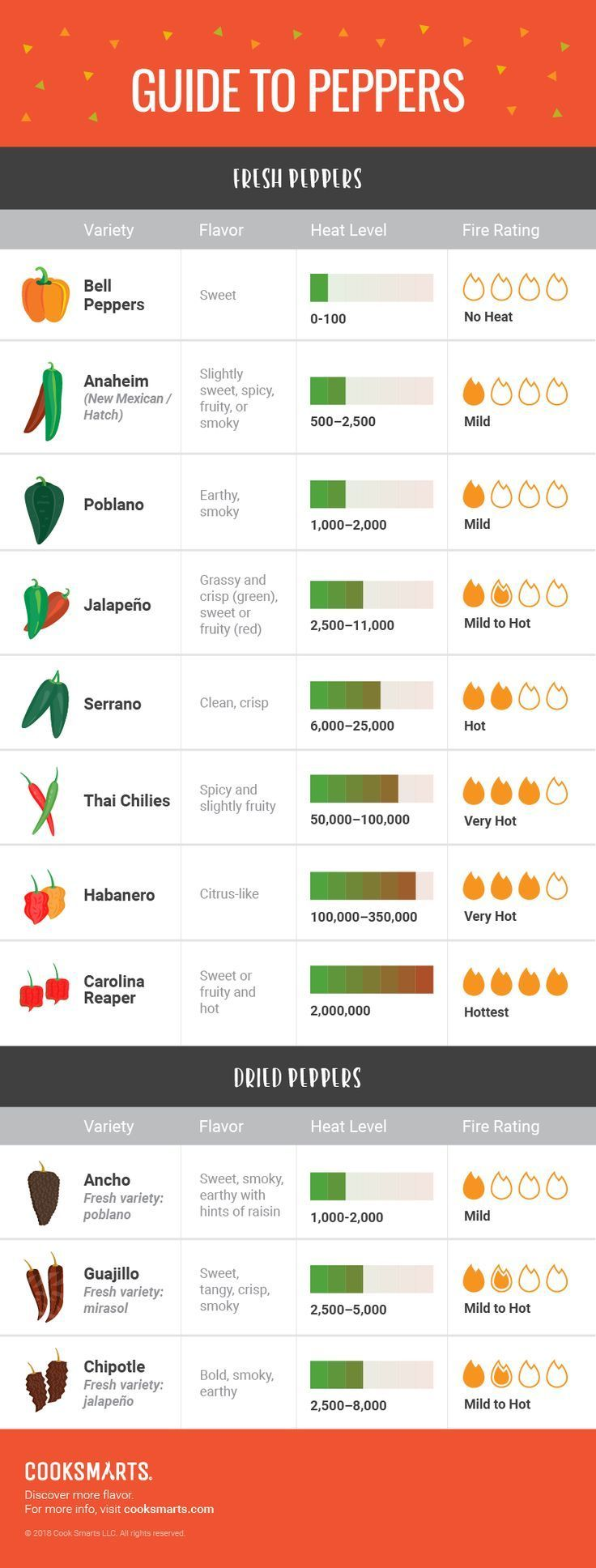 Peppers and Salsas: A Cooking Guide [Infographic - FOOD -