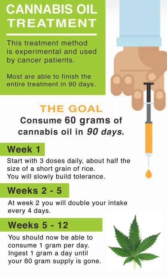Cannabis Oil Treatment for Cancer Patients #cannabis #cannabisoil