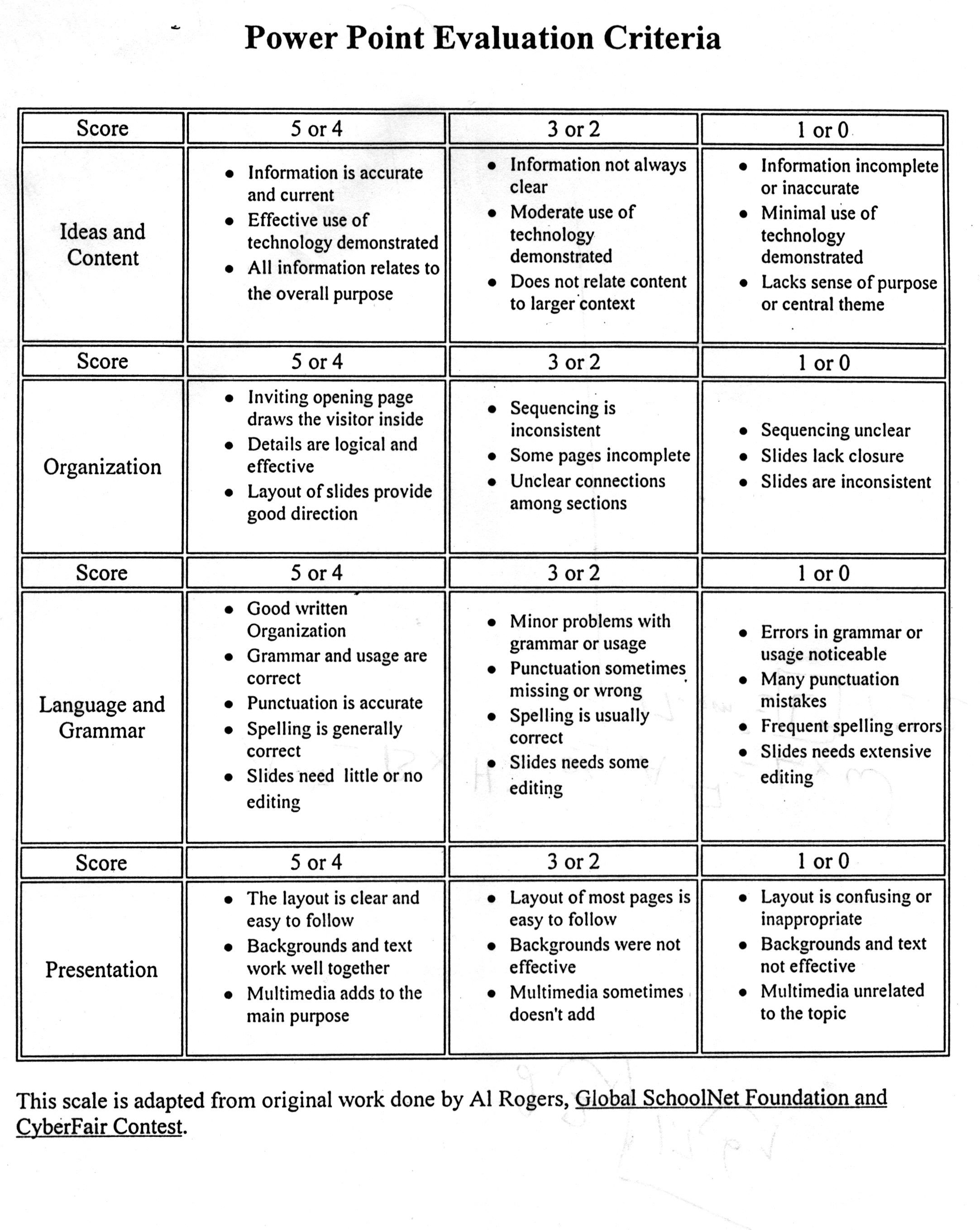 Elementary Digital Scientific Inquiry Presentation Scoring