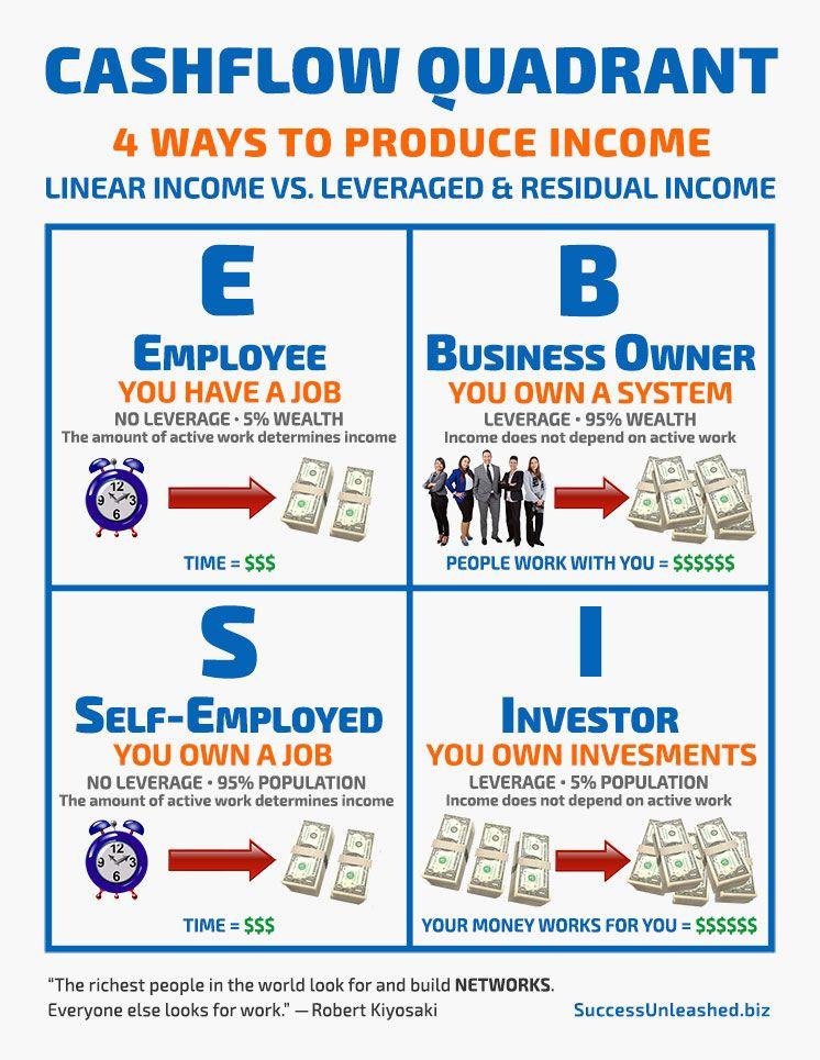 Robert Kiyosaki Cashflow Quadrant - 4 ways to produce income - cash flow analysis template