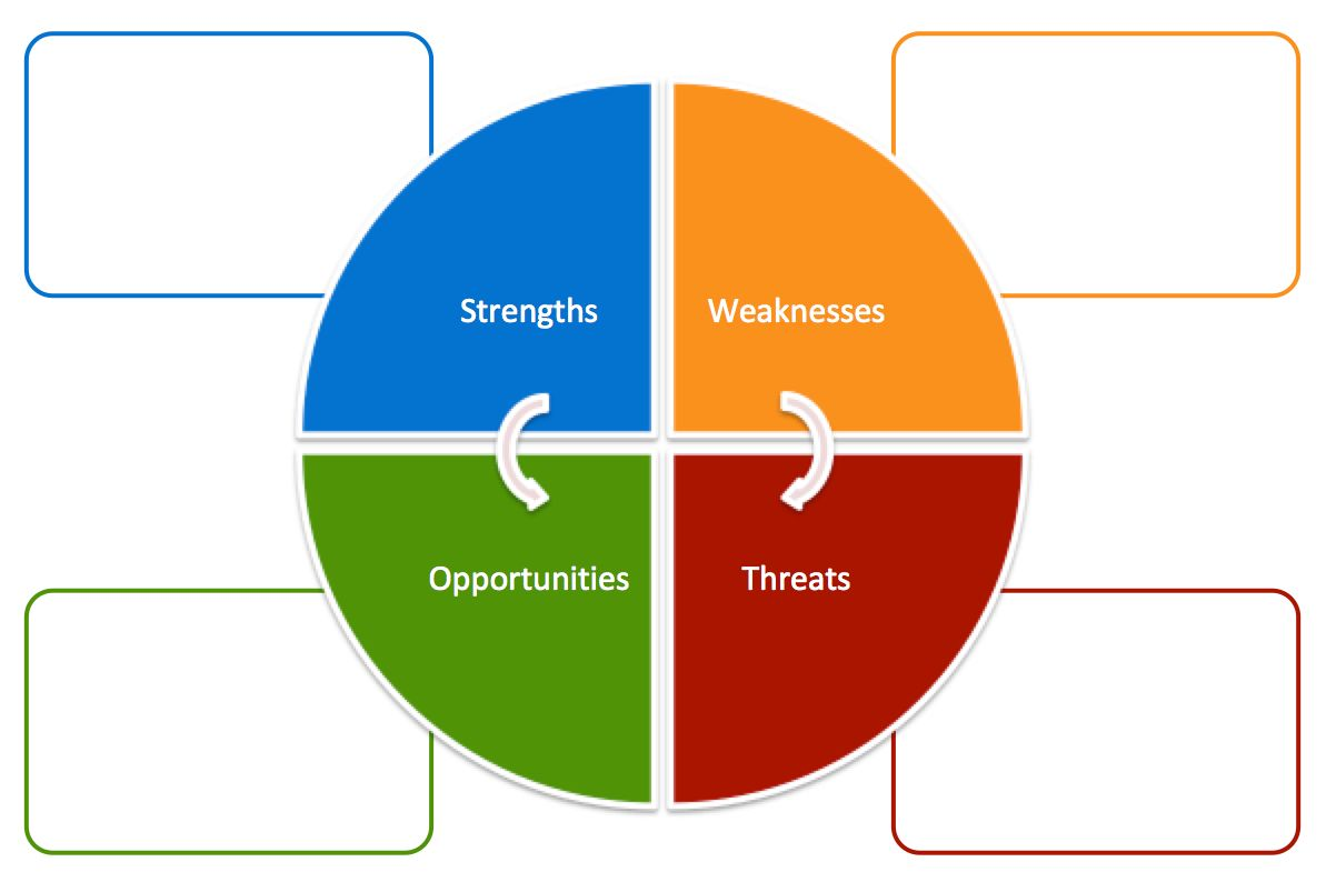 The Amusing Free Swot Analysis Templates Aha Inside Swot Template For Word Picture Below Is Part Of Swot Temp Swot Analysis Template Swot Analysis Analysis