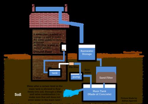 Wiki Rainwater Harvesting Rainwaterharvesting Rain Water
