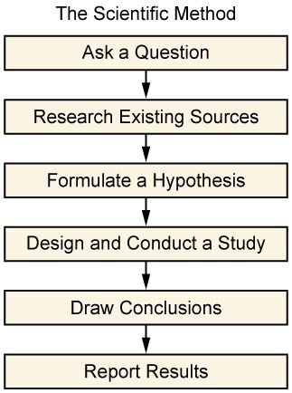 The Figure Shows A Flowchart That States The Scientific Method One Ask A Question Two Rese Scientific Method Scientific Method Experiments Research Methods