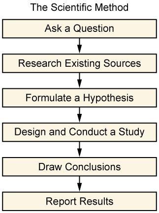 Http Cnx Org Contents Afe4332a C97f 4fc4 Be27 4e4d384a32d8 7 16 8 Scientific Method Scientific Method Experiments Research Methods