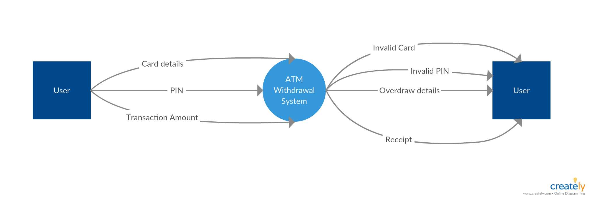 data flow diagram and context honeywell vc7931 actuator wiring atm cash withdrawal system template you can use this to modify by simply clicking on