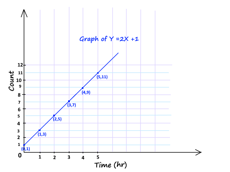 Straight Line Graph For Y 2x Math Line Graphs Math For Kids