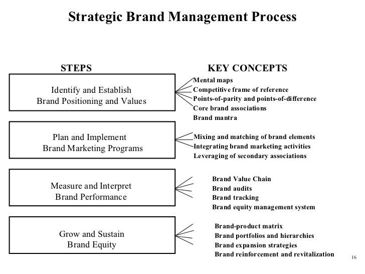 Strategic Brand Management Process Mental Maps Competitive Frame Of Reference Points Of Parity An Brand Management Marketing Program Strategic Brand Management