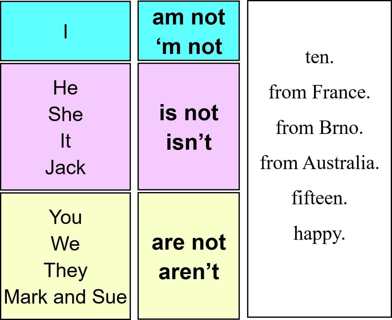 18 Verb To Be Worksheet British Council Di