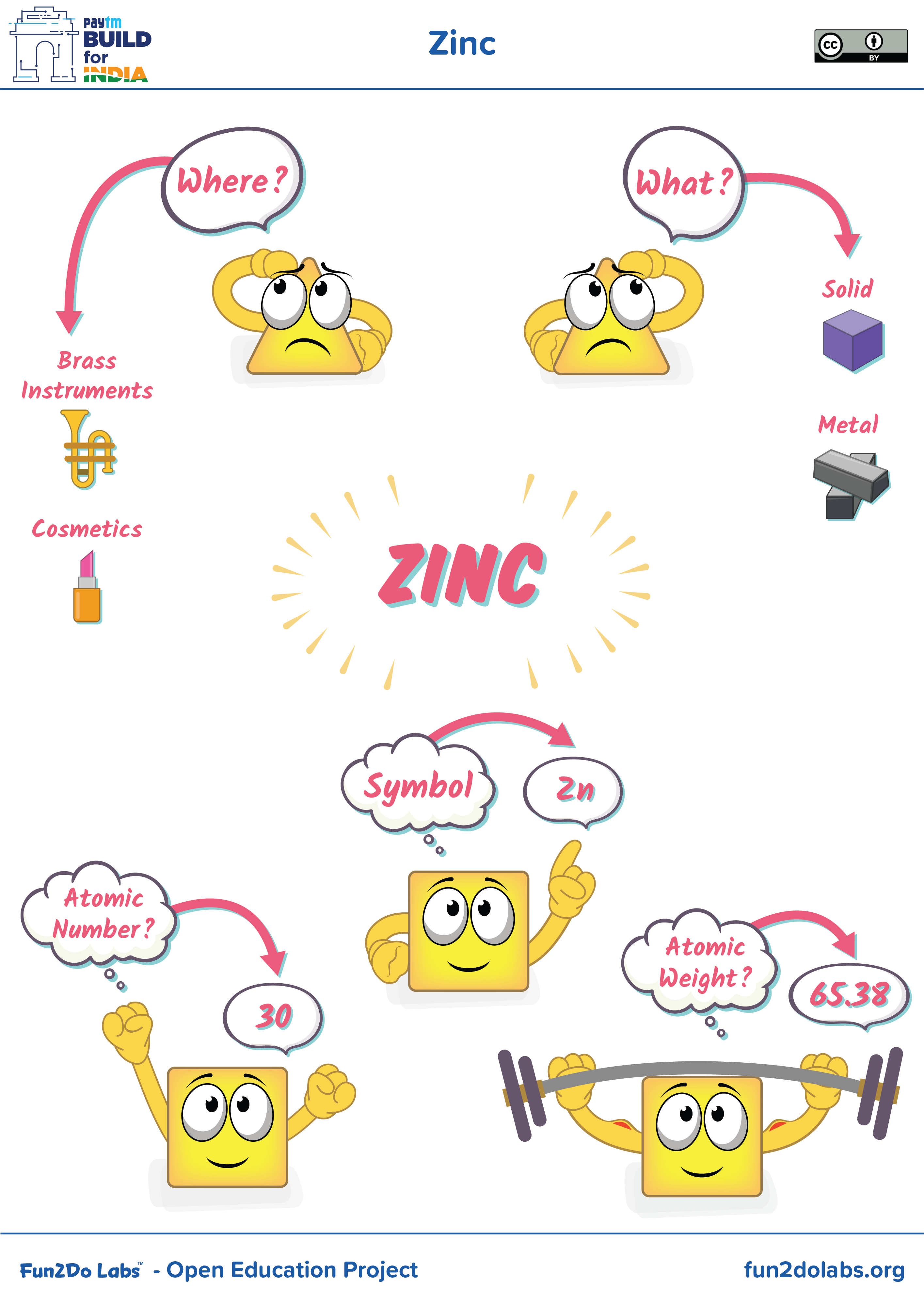 You Can Use This Image For Introducing Zinc To Kids Where Is Zinc