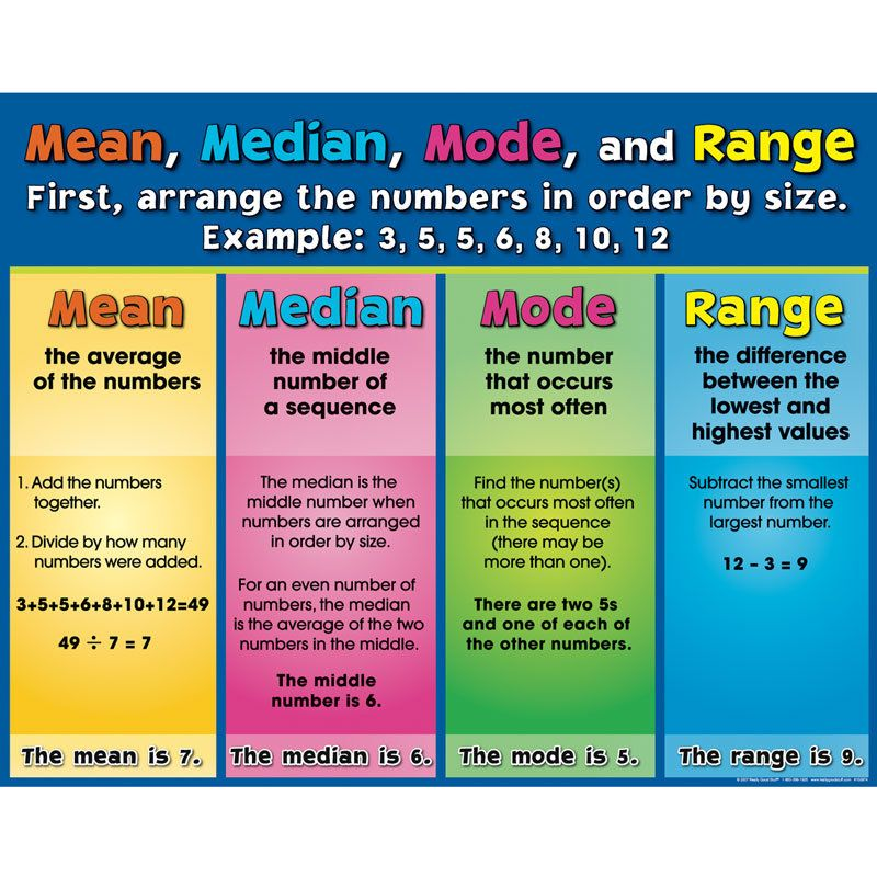Mean midian mode range homework help