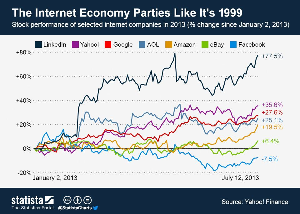 This chart shows the stock performance of selected internet companies in 2013. It illustrates the percentage change of the stock price compared to the closing price on January 2, 2013. #statista #infographic