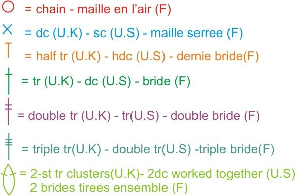 Reading crochet symbols in french and uk and us i know i have reading crochet symbols in french and uk and us i know i have dt1010fo