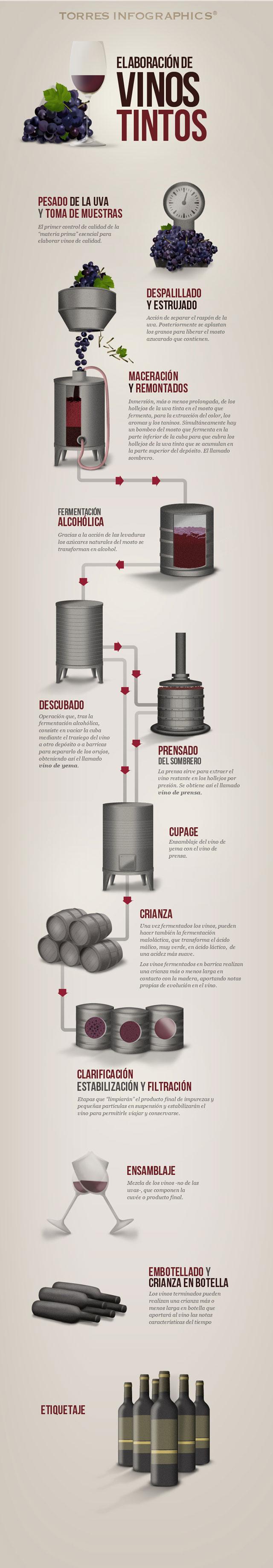 Waltraud Vino Vinos Torres Pinterest Torre Y Mapas