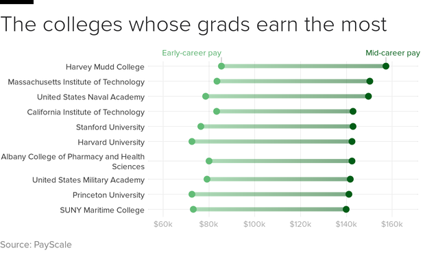 Best College Majors To Get A High Paying Job Education College Online Education Grants For College