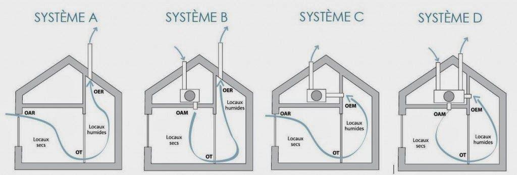 Ma maison au naturel Comment installer un système de ventilation