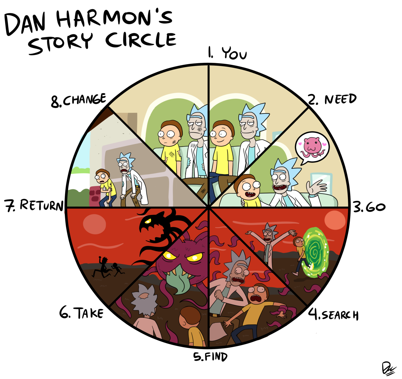 Dan Harmon S Story Circle A Character Is In A Zone Of